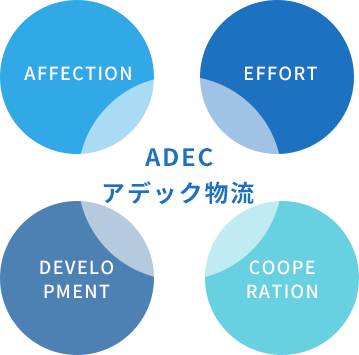 アデック物流 Affection(愛) Development(発展) Effort(努力) Cooperation(協力)